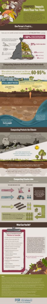 Impact of composting