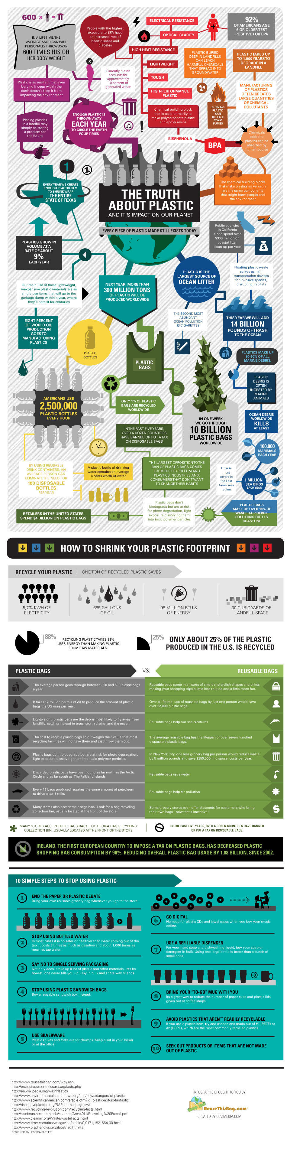 The truth about plastic - infographic