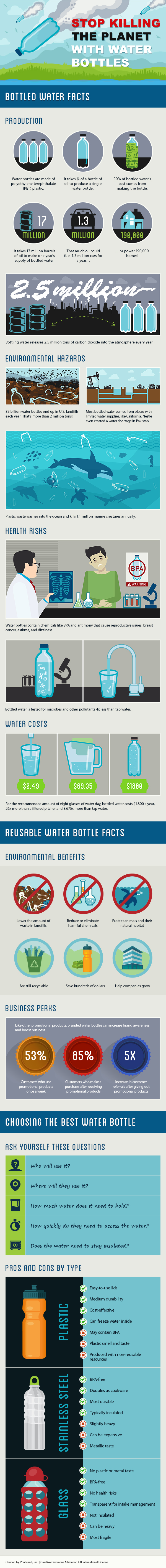 The Negative Environmental Impact of Bottled Water